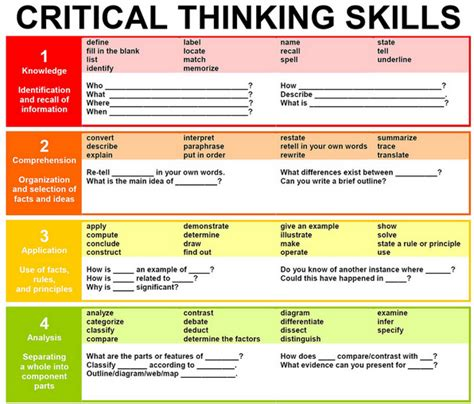 is criticalthinking in critical condition how questions critical thinking skills light bulb moments