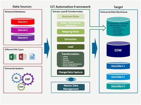 elt automation framework gnosys technology gnosys technology