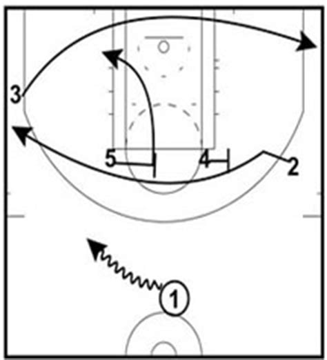 coaching broadway basketball an operating manual for new and interested basketball coaches books 4 defense diagrams 4 free engine image for user
