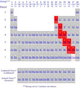 Metalloids Are Located Where On The Periodic Table by Periodic Table Of The Elements Metalloids