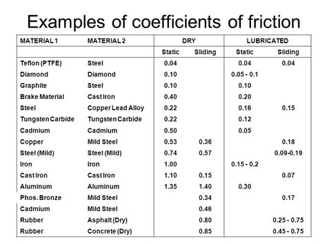 coefficient of friction table coefficient of rolling friction table conceptions de la