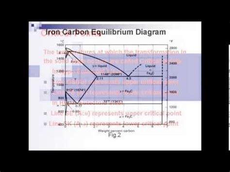 iron carbide diagram ppt iron carbon equilibrium diagram
