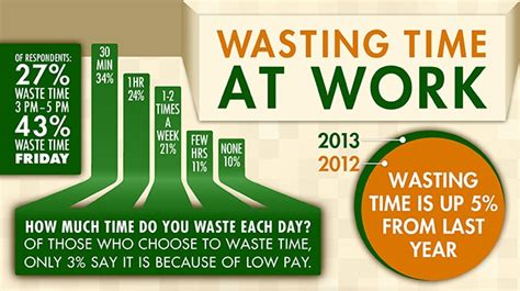Time Waster Time by Employees Wasting Time At Work Hiretale