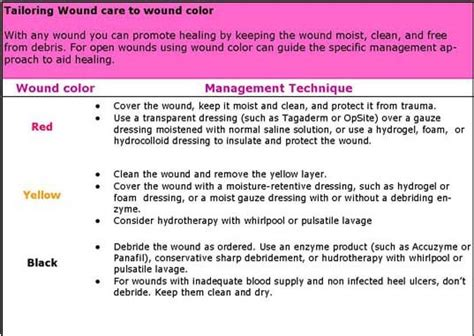 Wound Bed Description by Wound Classification Chart And Wound Care Management On