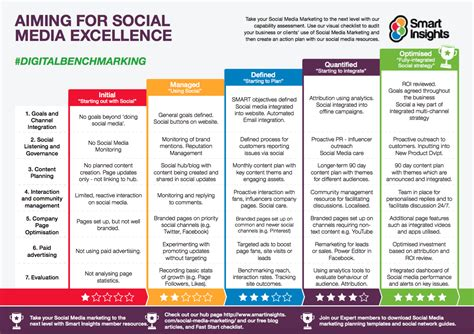 digital media strategy template how can charities use social media to meet their goals