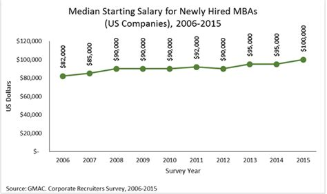 Mba Healthcare Administration Starting Salary by Mba Graduates Should Expect A 45 000 Jump In Pay Fortune