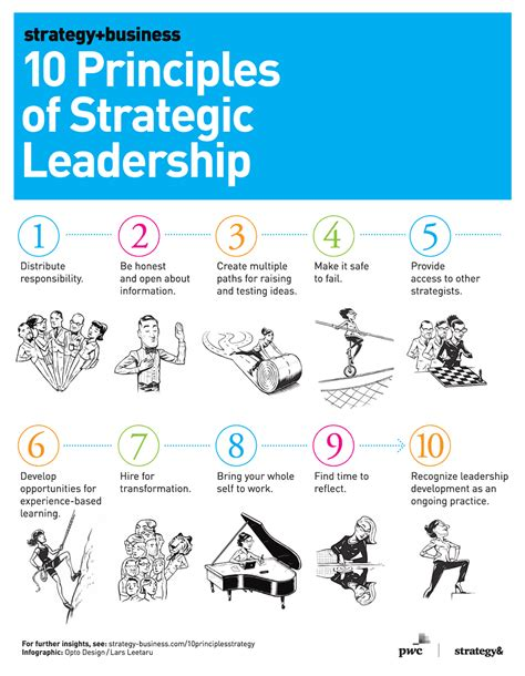 the principles 10 leadership multipliers books a guide to strategic leadership