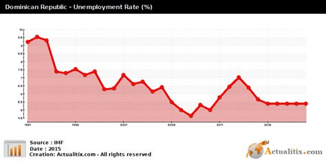 unemployment in the dominican republic dominican republic unemployment rate