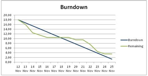 agile burndown chart template project reporting with burndown charts impulses empower