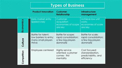 Enterprise Resource Planning Notes For Mba by Unbundling Business Models Notes