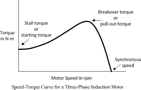 induction motor graph speed torque curve of 3 phase induction motor electrical electrical concepts