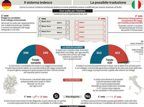 legge elettorale legge elettorale ecco quali sono le correzioni al sistema