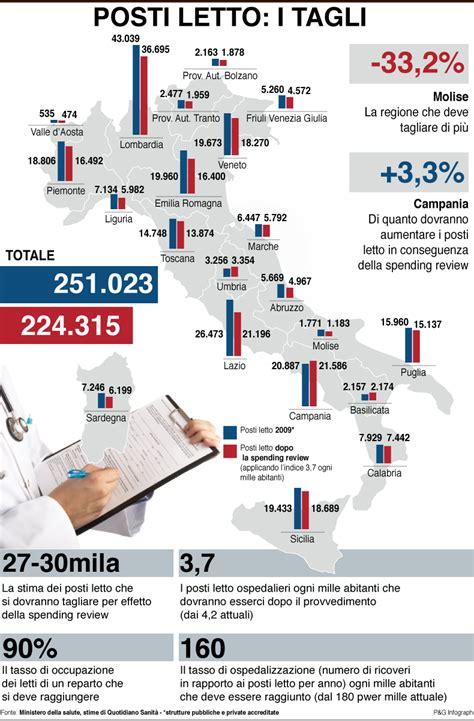 posti letto ospedali ospedali i tagli governo monti saltano 30mila posti