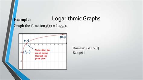 Domain Range Function
