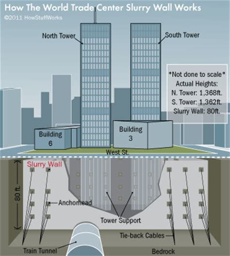 wall center world trade center slurry wall construction how the world trade center slurry wall works