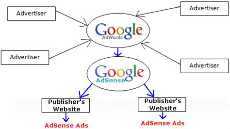 adsense how it works how to increase your adsense income