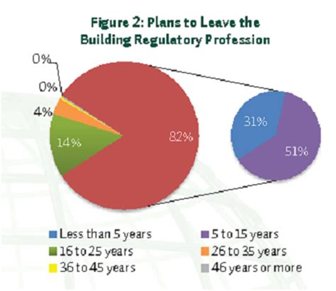california labor code section 515 mass retirement of code officials looming builder magazine