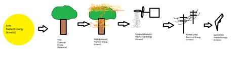 Hair Dryer Energy Transformation biofuels formation of energy