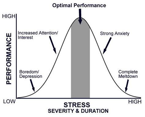 cialis para superar la ansiedad de rendimiento t 233 rmino medio c 243 mo regular el estr 233 s para rendir al