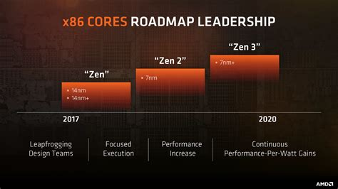 Zen 2 Layout | amd zen 2 with 7nm and zen 3 with 7nm cpu architectures