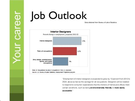 game design job outlook 93 interior design job market outlook first class