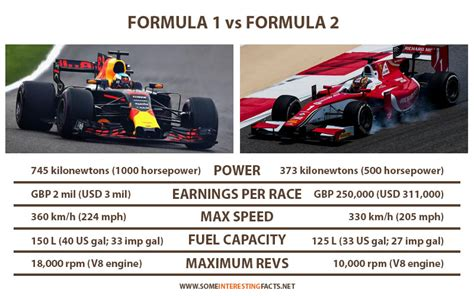 formula 3 vs formula 1 formula 1 vs formula 2 comparison and facts some
