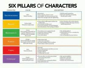 Six Pillars Of Character Essay by All Worksheets 187 Character Worksheets For Middle School Printable Worksheets Guide For