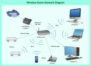 Advanced Home Network Design by Wireless Router Network Diagram Network Diagram Software