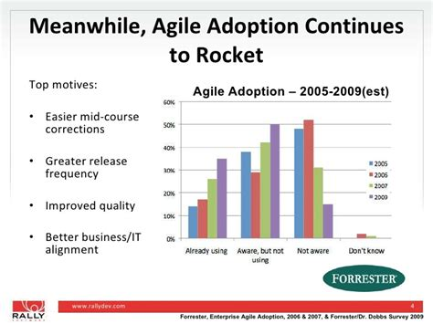 Adoption Is It The Trend by Agile Adoption Trends