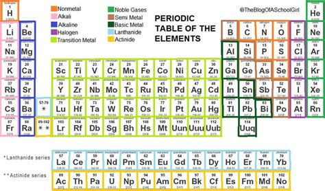 printable periodic table with group names periodic table of elements group names danasrgi top