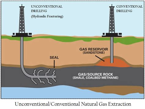 F Racking by Ventura County Hydraulic Fracturing