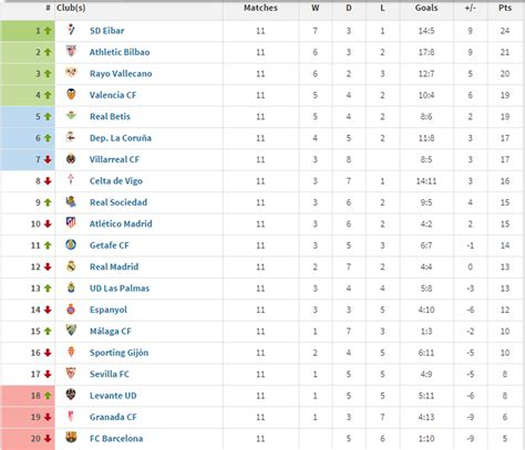 the la liga table if only goals by players counted