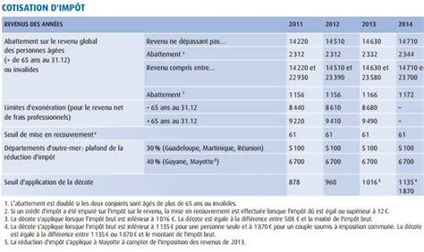 Calcul Credit Impot Formation Dirigeant 2015 Imp 244 T 2015 Tous Les Chiffres Seuils Et Abattements 224 Conna 238 Tre Pour Bien D 233 Clarer Ses Revenus