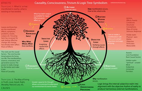 tree symbolism trivium method of thinking and learning