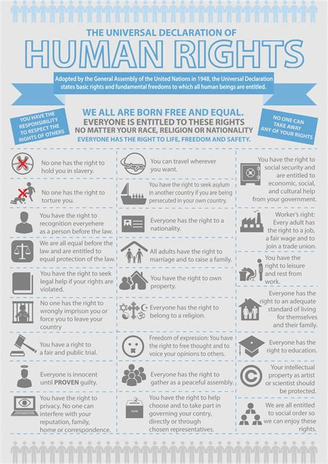 Udhr Printable Version | universal declaration of human rights infographic social