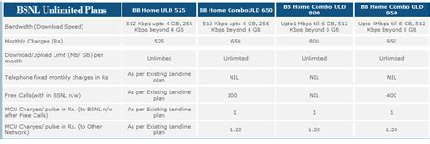 bsnl broadband unlimited home combo plans