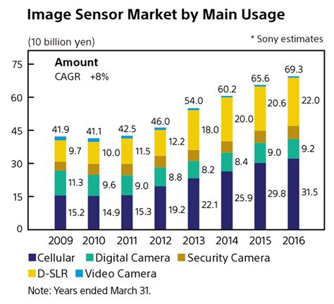sony market security image sensors world sony pitches its shareholders over