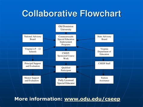 collaborative flowchart collaborative flowchart 28 images collaborative