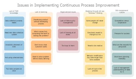 affinity diagram software affinity diagram affinity diagram implementing