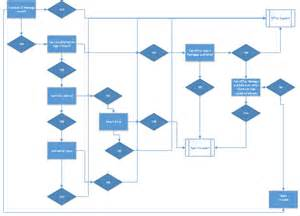 troubleshooting flowchart template troubleshooting flowchart template create a flowchart