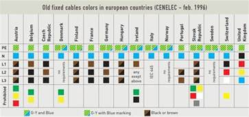 european wiring colors cable colour code open electrical