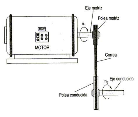 cadenas y correas sistemas de transmisión poleas y correas