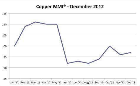 december 2012 mediascope inc caterpillar inc calls copper prices despite monthly index rise steel aluminum copper