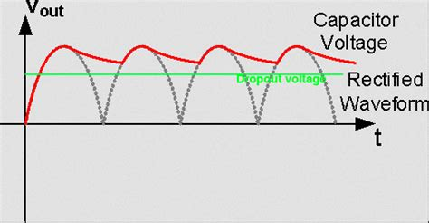 capacitor value rectifier capacitor how to design capacitance value for a given wave rectifier electrical