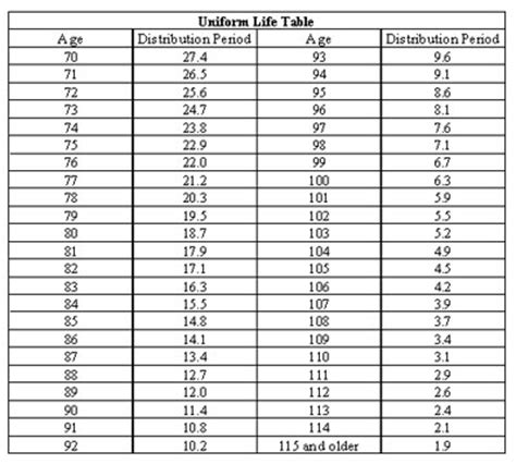 uniform lifetime table 2017 uniform life expectancy model fukers