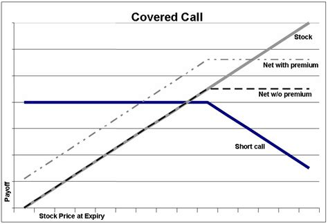 covered call diagram best stocks for covered call options