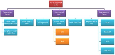 different types of banks in india difference between central bank and commercial banks in