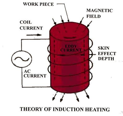 induction heating theory 왜 유도 난방 장치를 사용하여 유도 가열 기술 미국 유도 난방 기계 제한