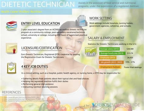 Diet Tech by Overview Of Nutrition Related Occupations