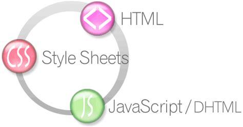web design html css javascript how html css and javascript work together 成魔的纪花鱼 博客园